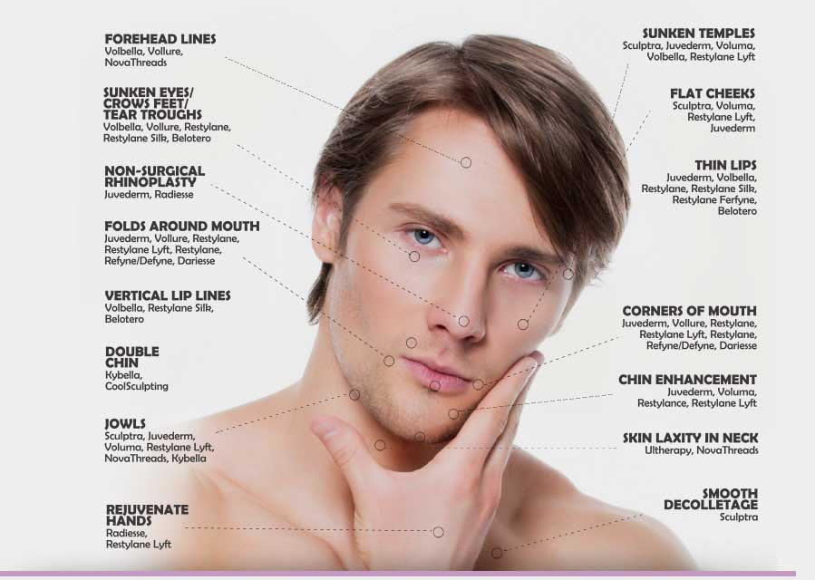 a diagram of cosmetic surgery on a male's face